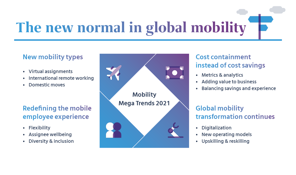 The new normal in global mobility